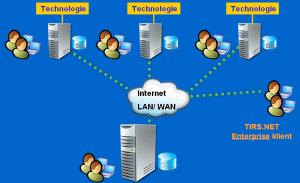 system-tn-instalace-sitova-vice-serveru